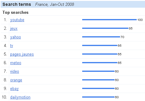 search-terms-jan-octobre-2008.png