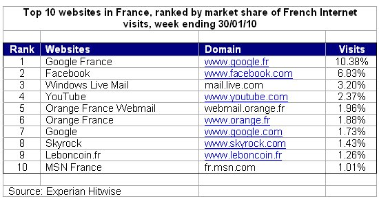 Top-10-Websites-France.jpg
